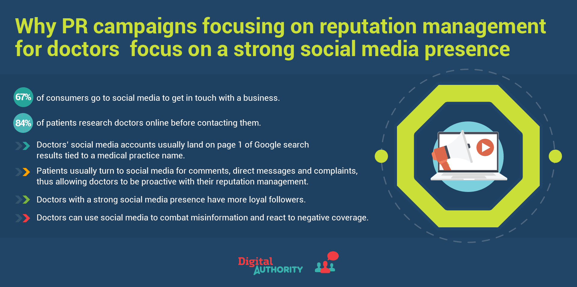 Why PR campaigns focusing on reputation management for doctors focus on strong social media presence. 67% of consumers go to social media to get in touch with a business. 84% of patients research doctors online before contacting them.