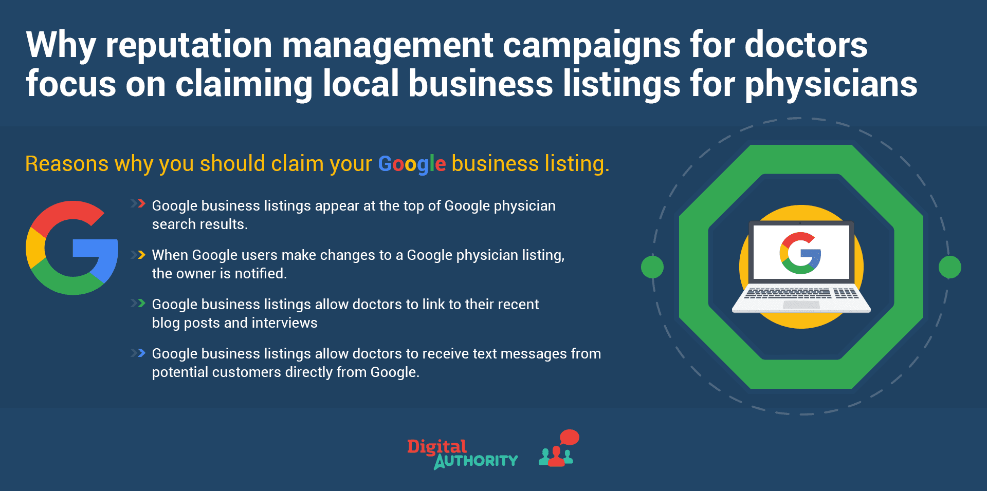 Why reputation management campaigns for doctors focus on claiming local business listings for physicians. Google business listings appear at the top of Google physician search results. When Google users make changes to a Google physician listing, the owner is notified. Google business listings allow doctors to link to their recent blog posts and interviews. Google business listings allow doctors to receive text messages from potential customers directly from Google.