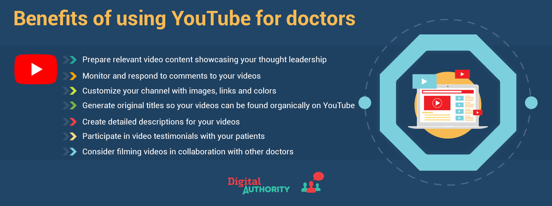 Benefits of using YouTube for doctors: 1. Prepare relevant video content showcasing your thought leadership. 2. Monitor and respond to comments in your videos. 3. Customize your channel with images, links, and colors. 4. Generate original titles so your videos can be found organically on YouTube. 5. Create detailed descriptions of your videos. 6. Participate in video testimonials with your patients. 7. Consider filming videos in collaboration with other doctors